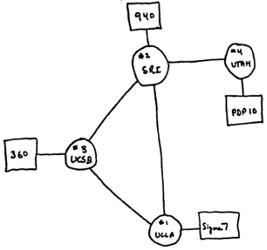 ARPANET 1969.